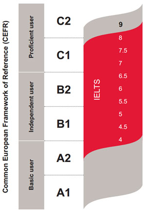 IELTS bands to CEFR levels